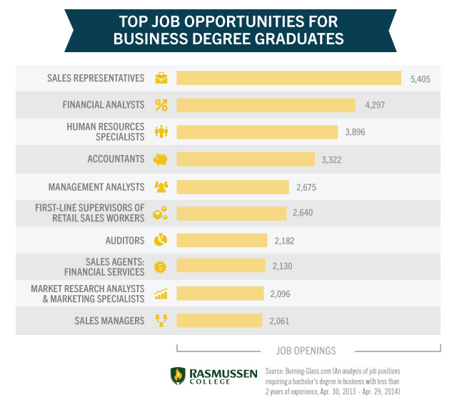 top-business-careers
