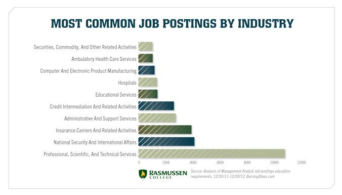 Most Common Job Postings by Industry