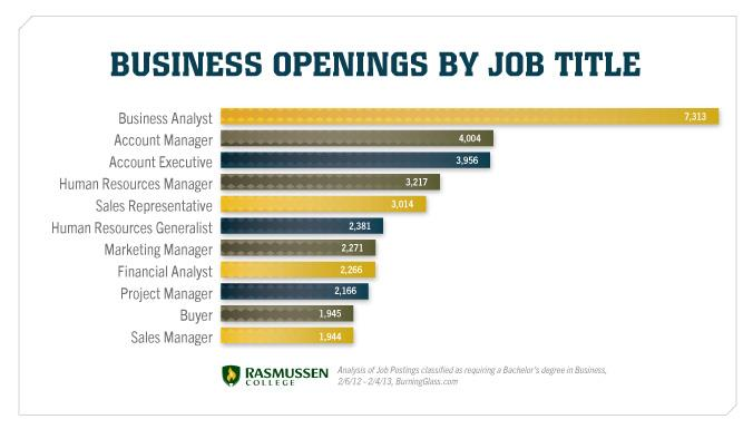Business Opening by Job Title Chart