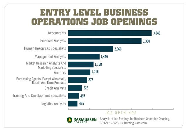 Entry Level Business Operations Job Openings