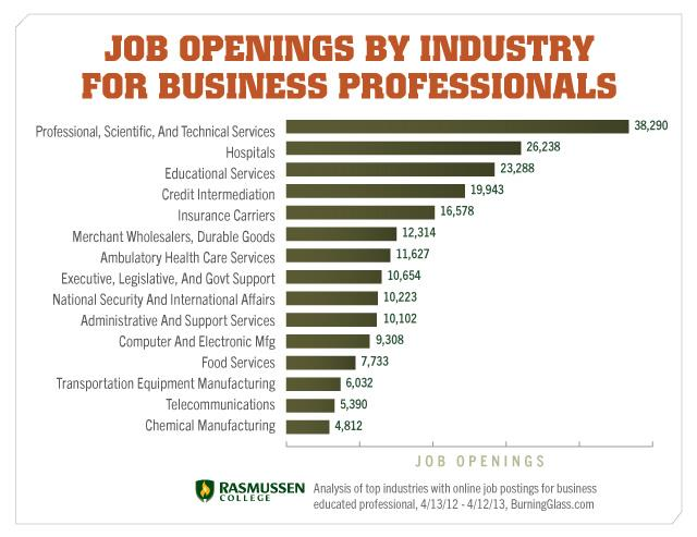 Industries with Business Employment Opportunities