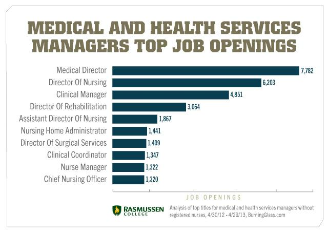 Career Opportunities In Healthcare Management You Didn T