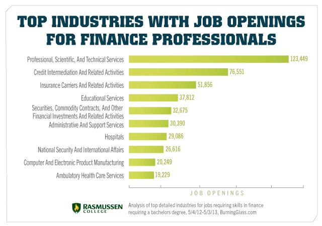 10 Industries With Elite Jobs For Finance Degree Holders Rasmussen
