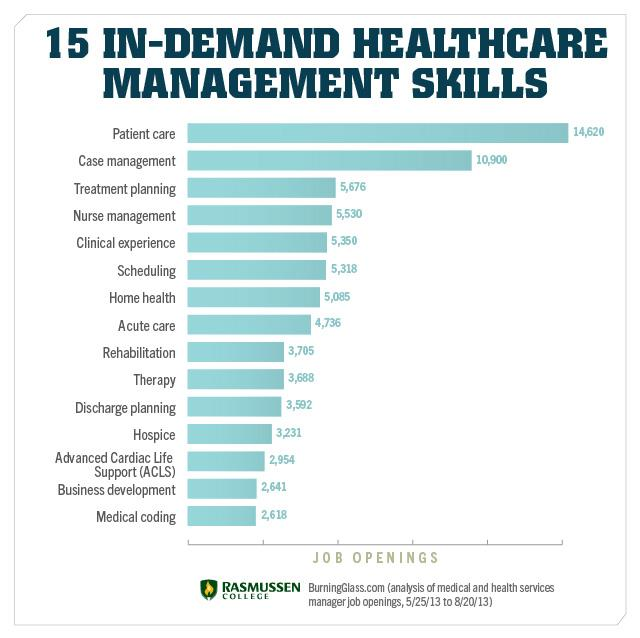 healthcare mgmt skills