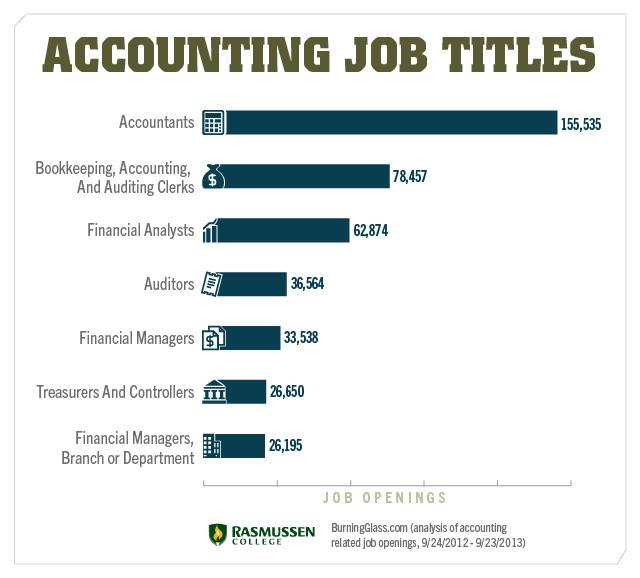 accounting job titles