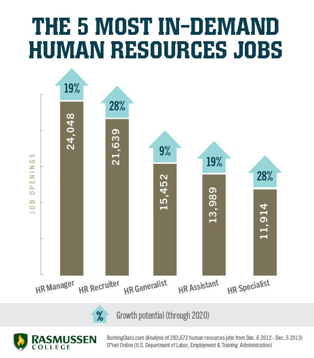 In-demand HR jobs