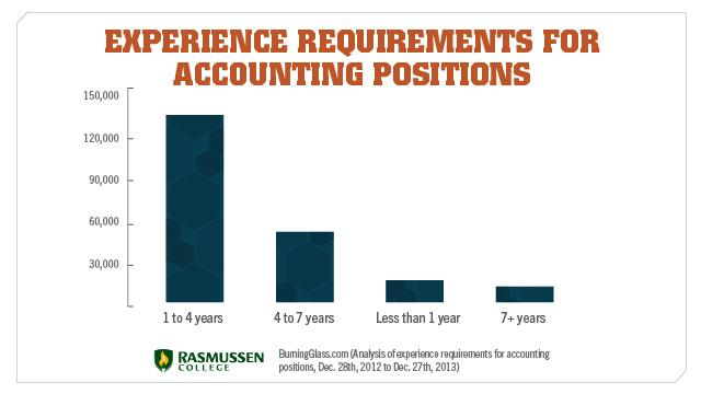 accounting experience chart