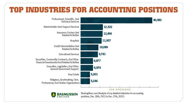 accounting industries chart