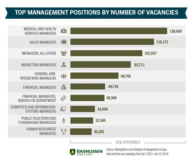 top management positions by number of vacancies