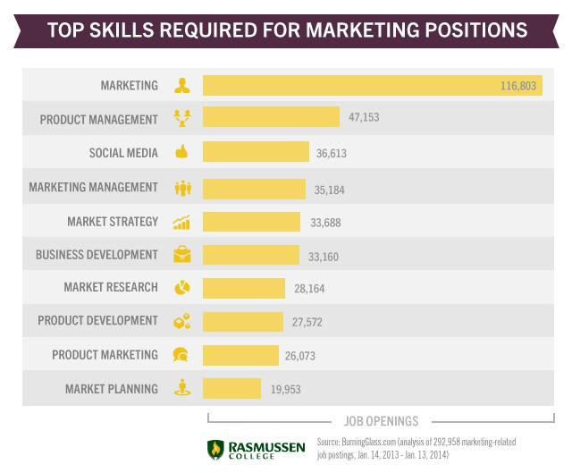skills for marketing jobs