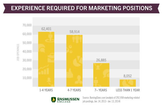 experience for marketing jobs