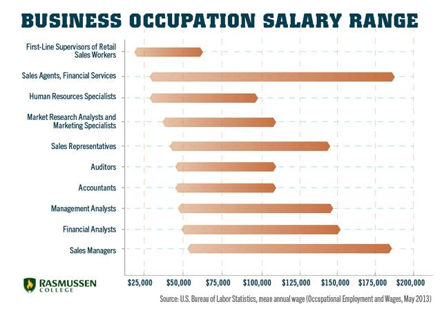 business salaries range