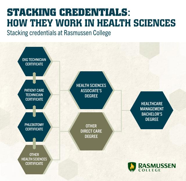 How stackable credentials work in the health sciences.