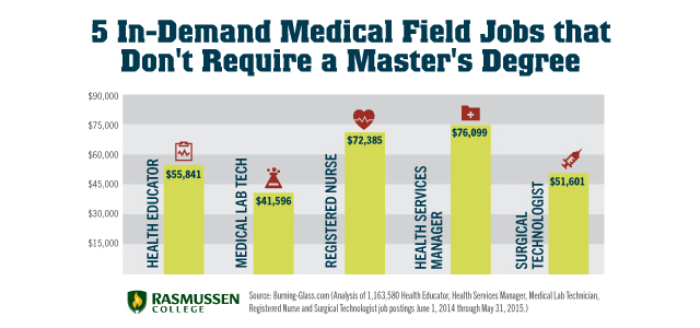 medical field jobs with no masters degree