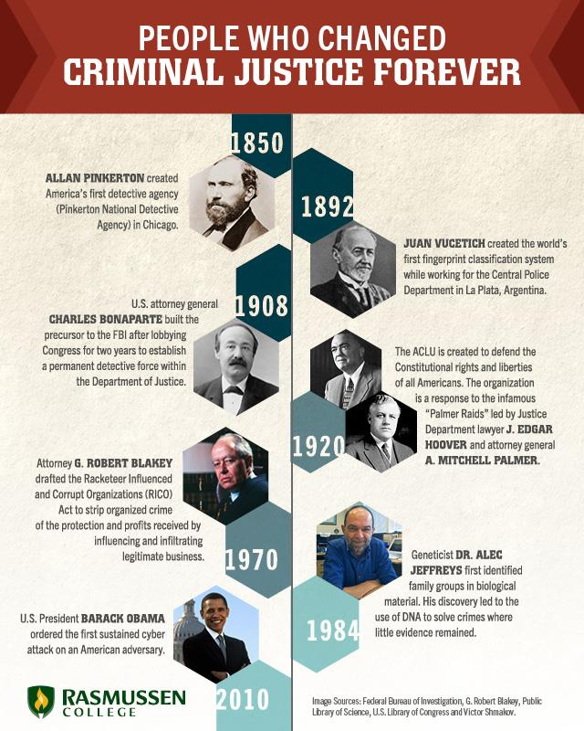 10 Milestones that Changed Criminal Justice Forever
