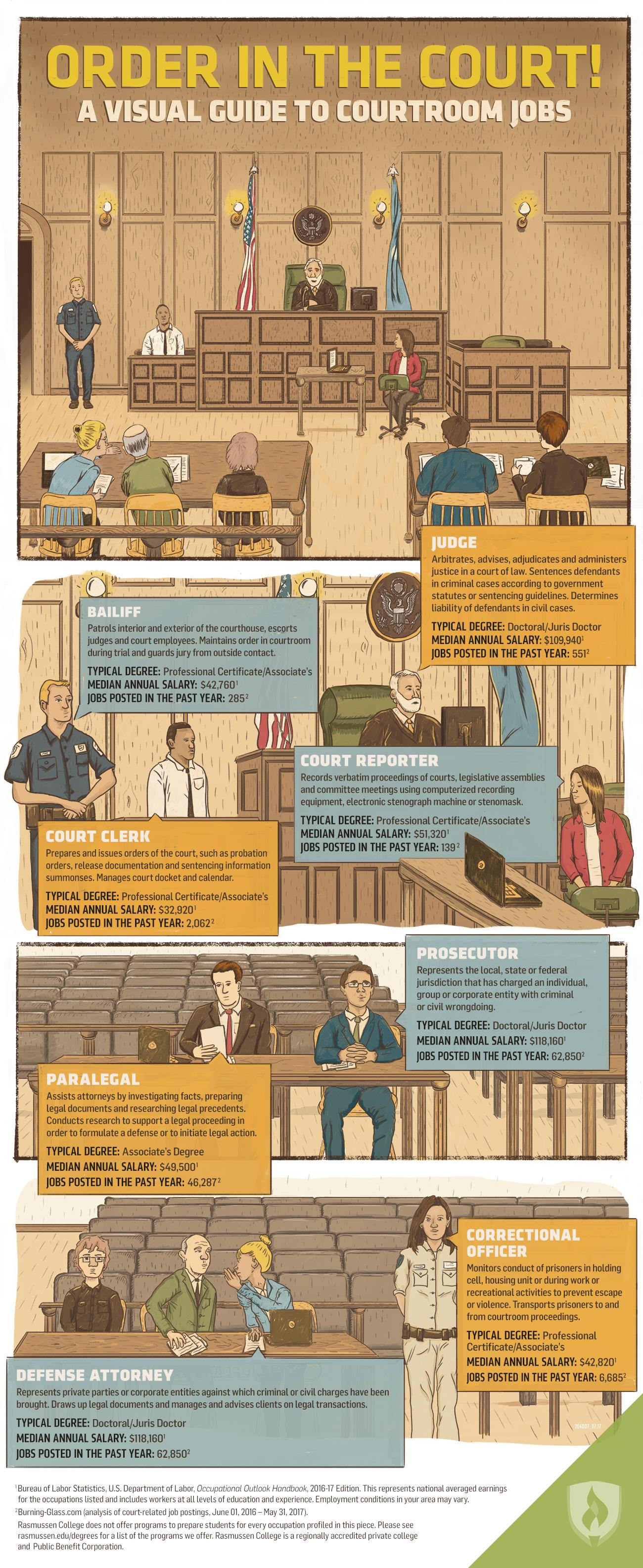 Order In The Court A Visual Guide To Courtroom Jobs Infographic