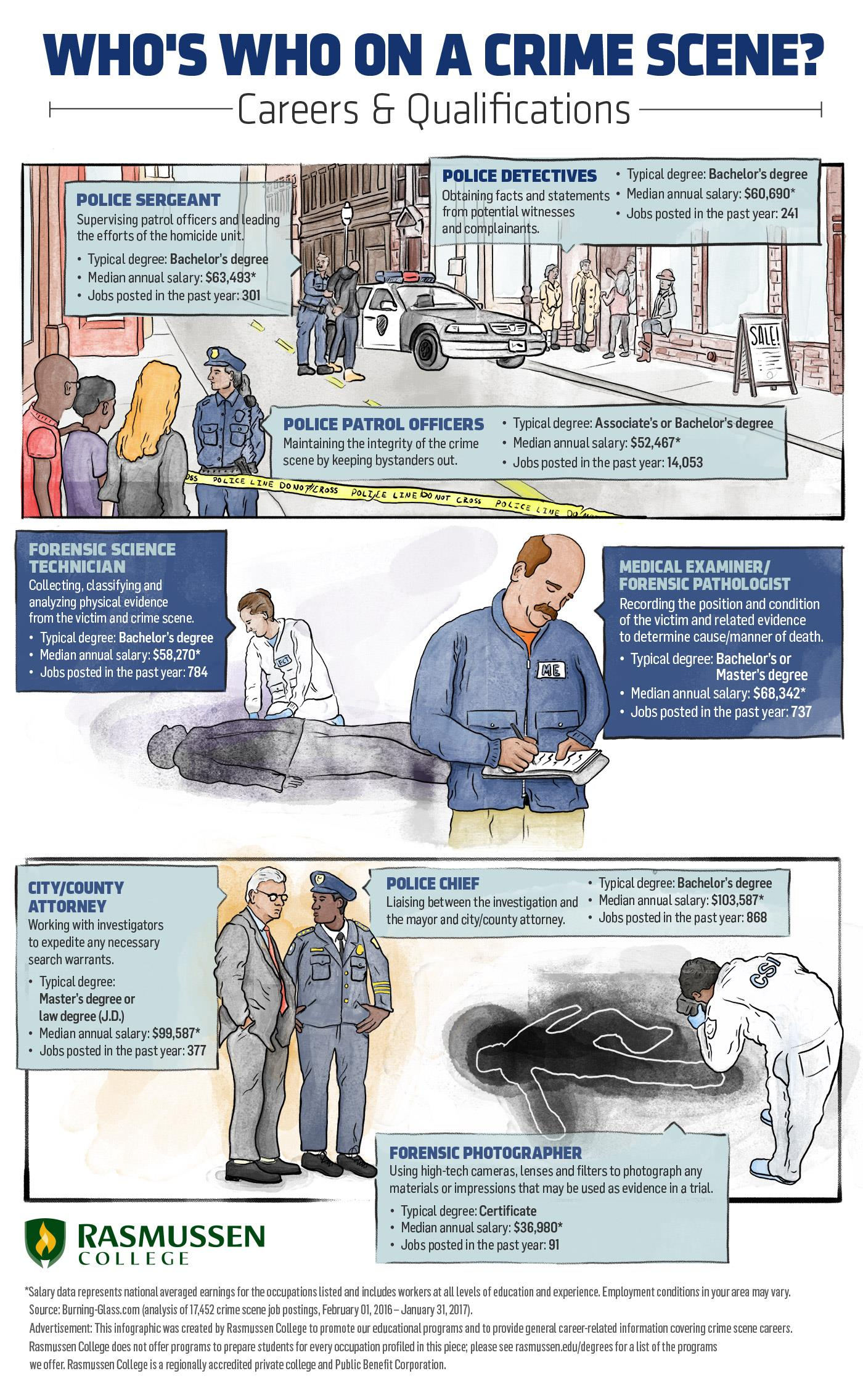 Crime Scene Jobs Infographic Described In Detail Below