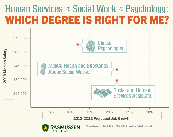 Degree In Psychology >> Human Services Vs Social Work Vs Psychology Which Degree