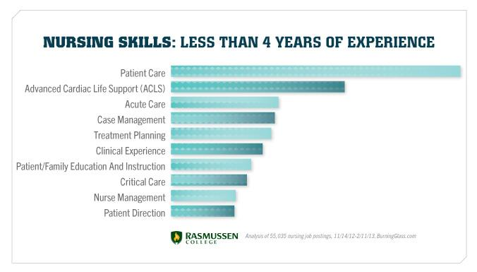 Employers are looking for these nursing skills if you have less than 4 years of experience.