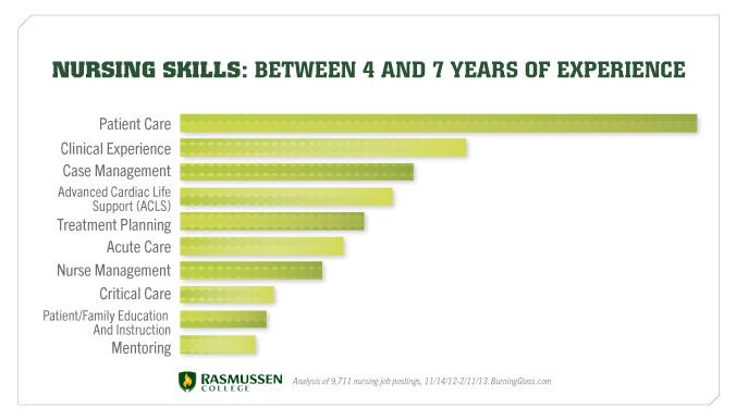 Employers are looking for these nursing skills if you have 4-7 years of experience.