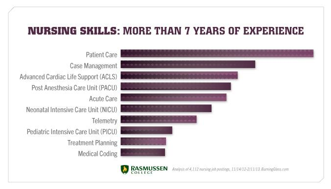 Employers are looking for these nursing skills if you have more than 7 years of experience.
