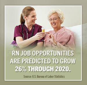 RN job opportunities are expected to grow through 2020.