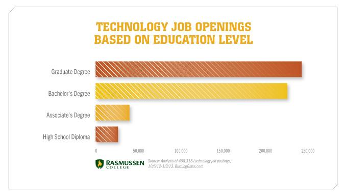 Tech Job Openings