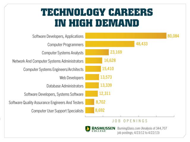 technology career careers job guide perfect comprehensive finding tech rasmussen college postings analysis source blogs aa