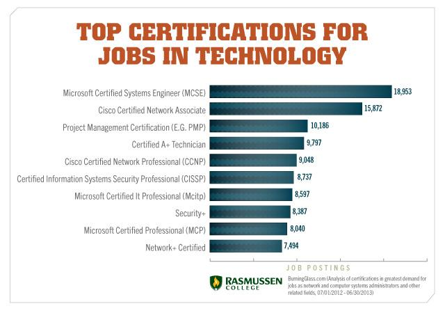 Top Certifications for tech jobs