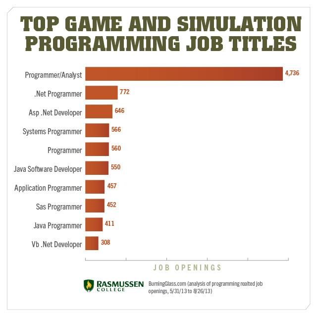 Top game and simulation programming job titles