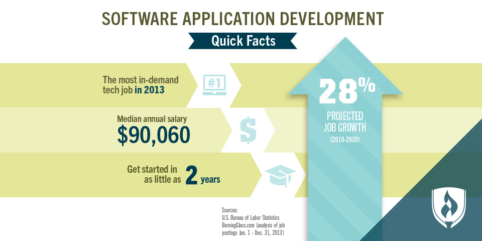 software app development salary numbers