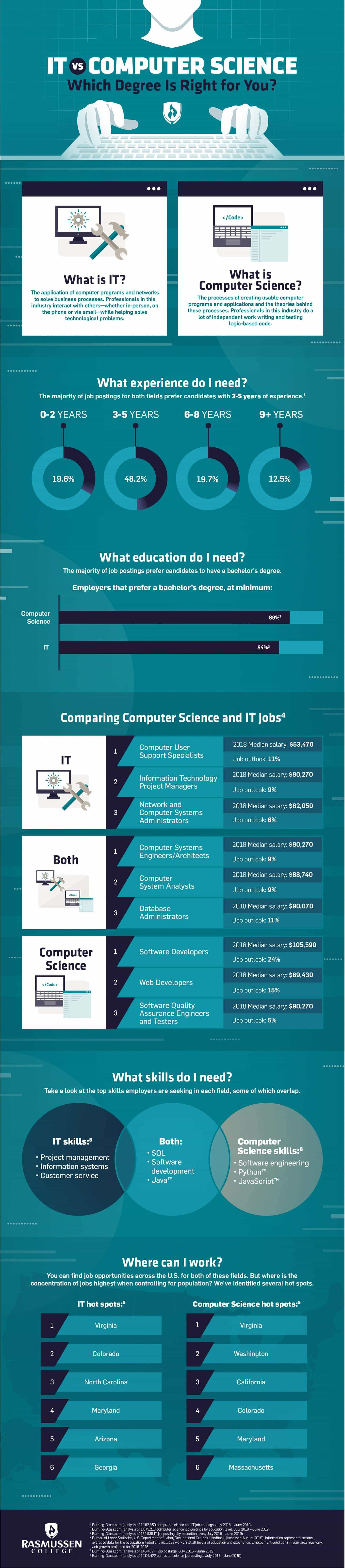 IT vs  Computer Science: Which Degree Is Right for You