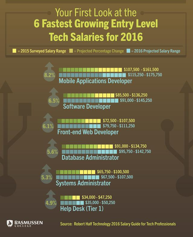Your First Look at the 6 Fastest Growing Entry Level Tech Salaries