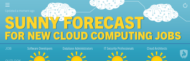 cloud computing jobs outlook
