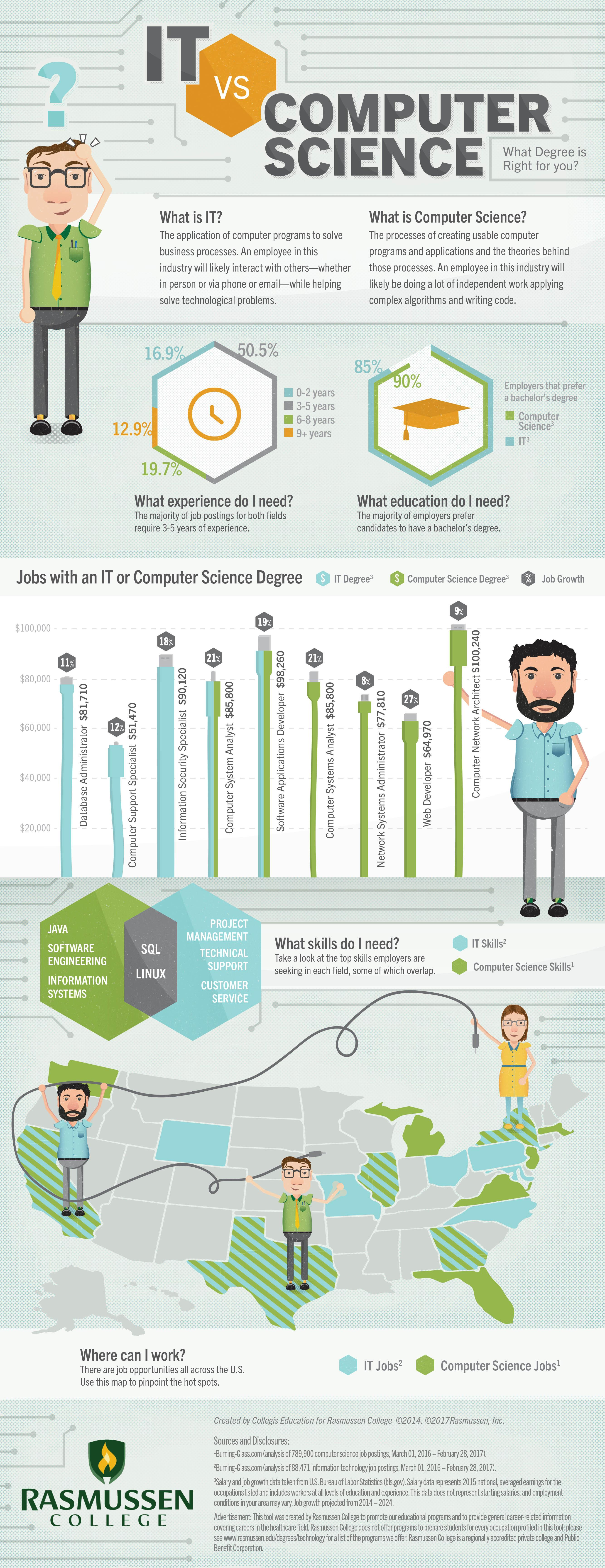 IT vs  Computer Science: Which Degree is Right for You? [Infographic