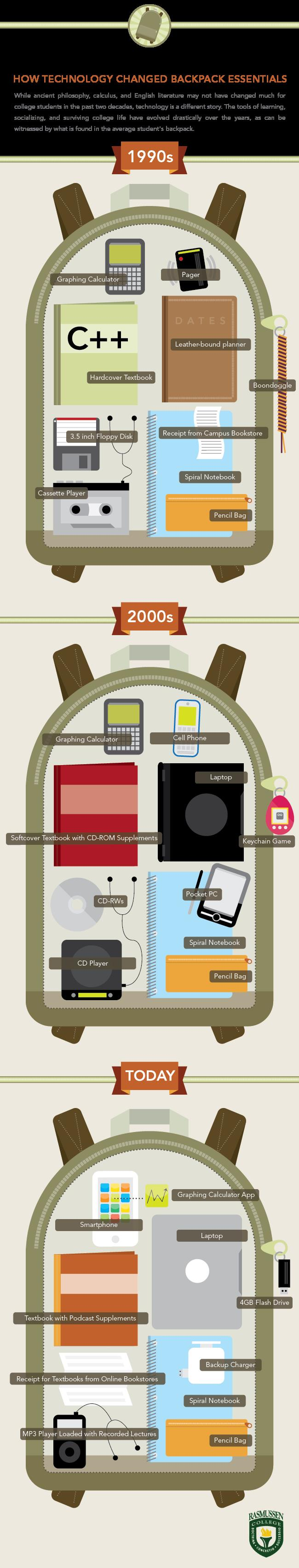 evolution-of-the-backpack