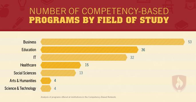 competency based education programs