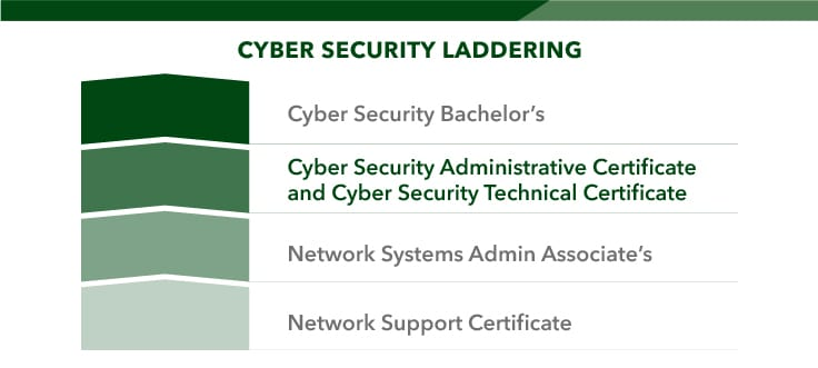 Laddering cyber security certificate