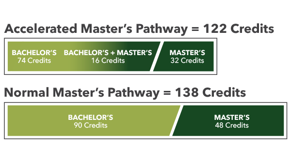 illustrated graphic of accelerated master's pathway