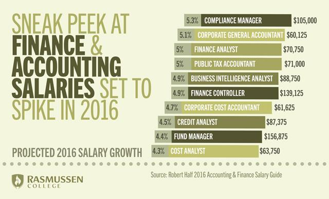finance and accounting salaries 2016
