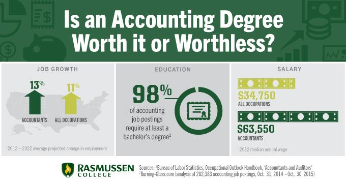 Is an Accounting Degree Worth it Or Worthless?
