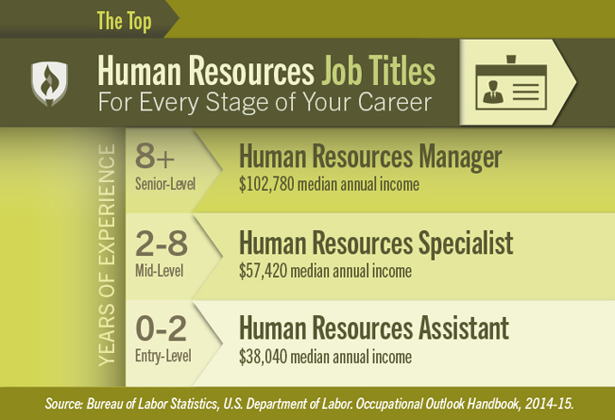 Human Resources Job Titles for Every Stage of Your Career – Human Resources Manager Duties