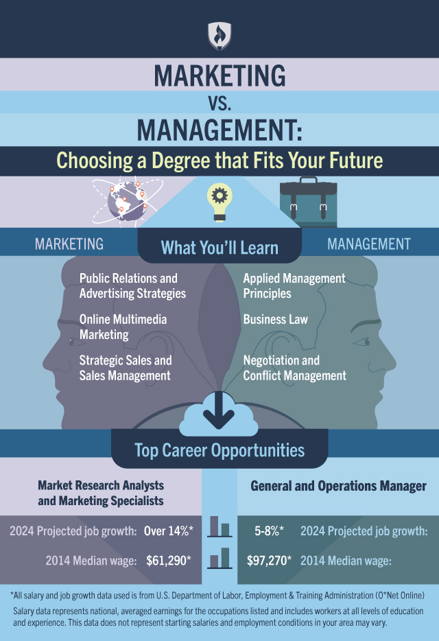 Marketing vs. Management: How to Choose the Degree that Fits Your Future