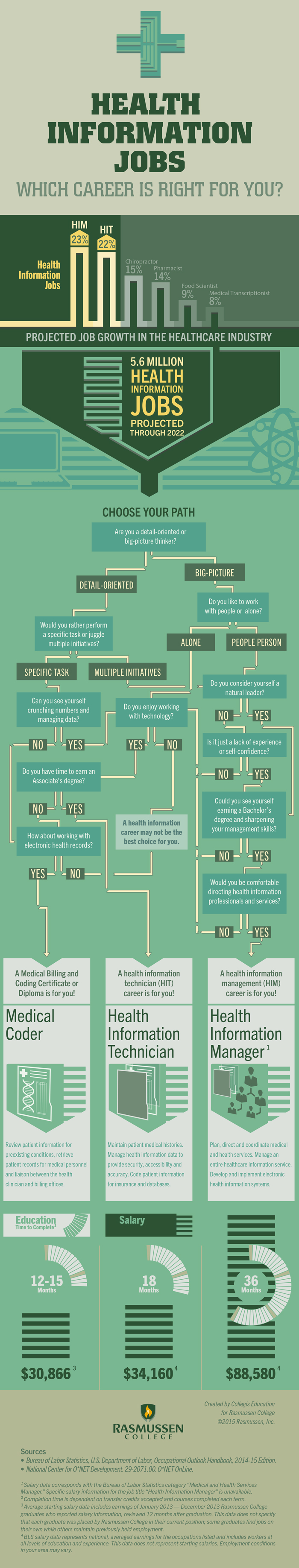 health information jobs which career is right for you infographic