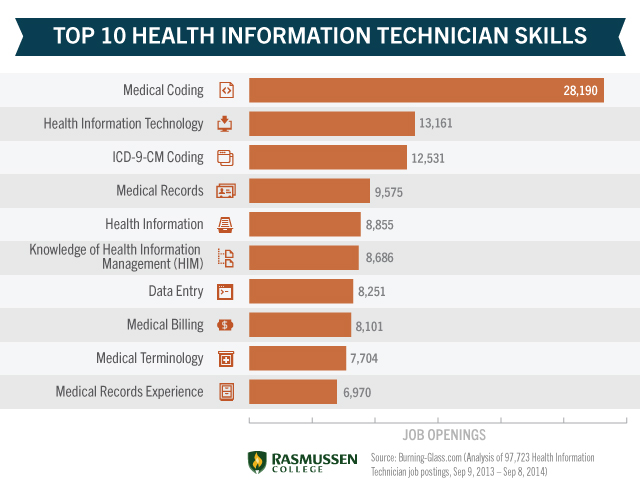 Health Information Technology Degree Programs