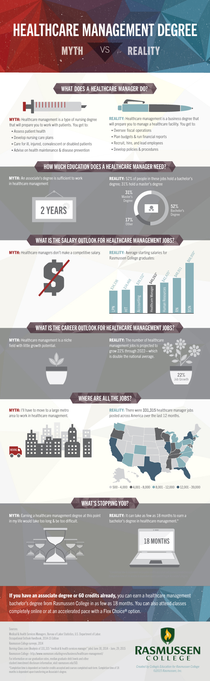Healthcare Management Degree: Myth vs. Reality [Infographic]