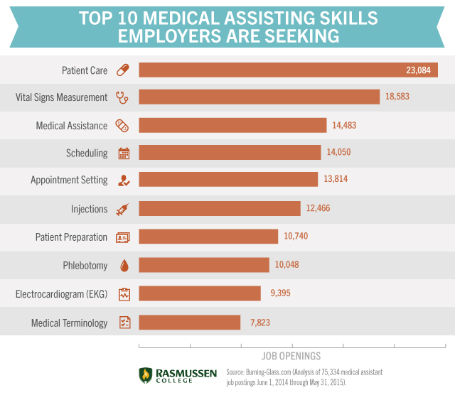 Medical Assistant Skills Overview