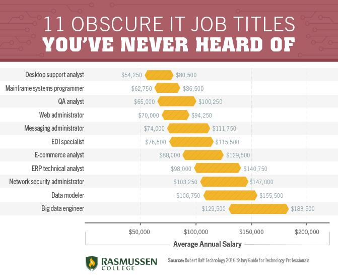 11 obscure it job titles youve never heard of until now obscure it job titles colourmoves