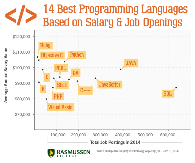14 Best Programming Languages Based On Earnings