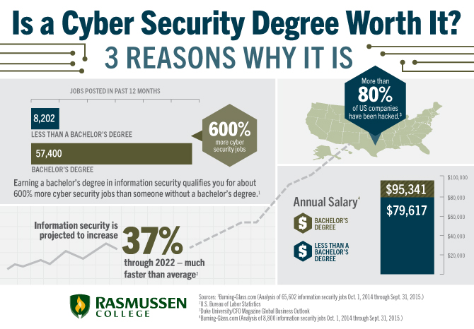 Is A Cyber Security Degree Worth It 3 Facts You Can T Ignore